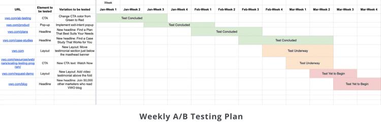 testing plan semanal